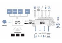 Tdm gps satellite monitoring